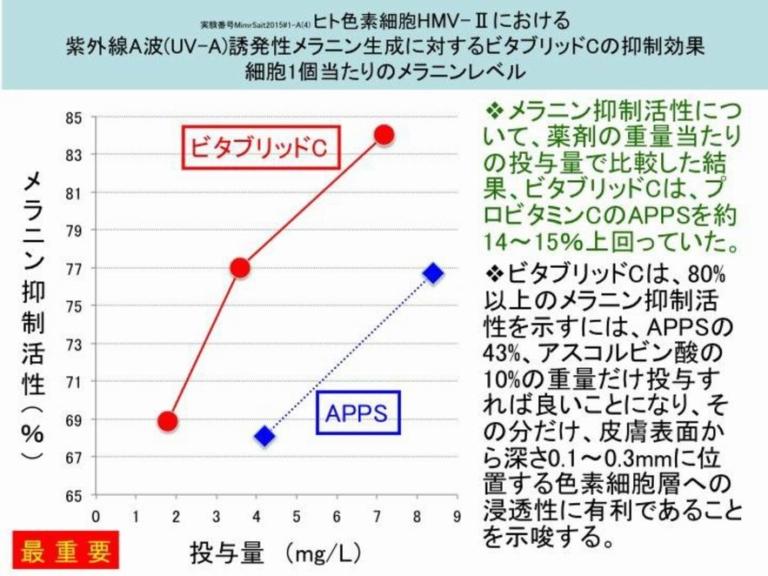 ビタブリッドCのメラニン抑制効果3