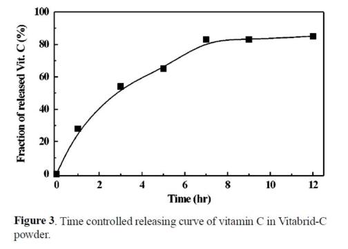アスコルビン酸の放出曲線