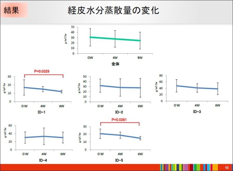 アトピー研究報告7